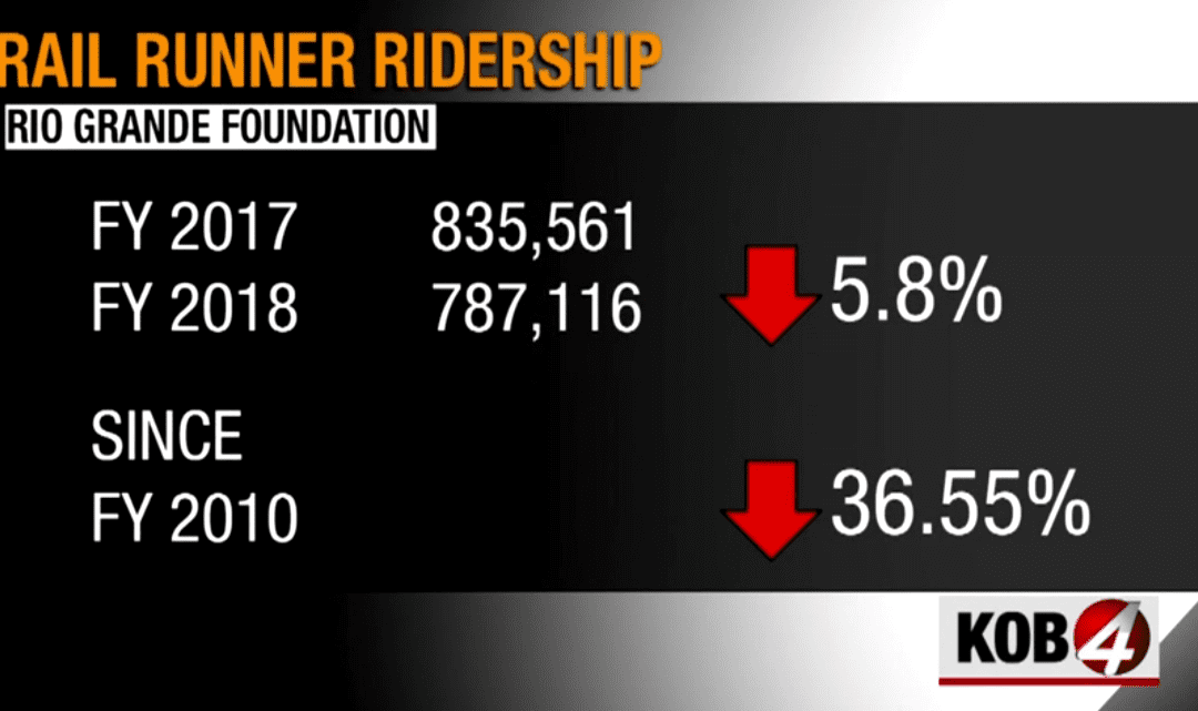 Rail Runner Ridership continues decline (KOB Channel 4 story)
