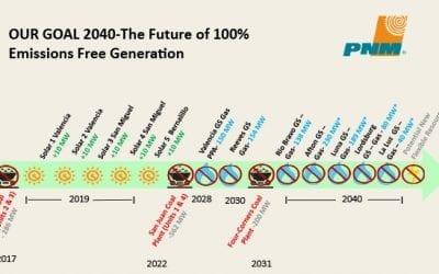 PNM's zero carbon math problem